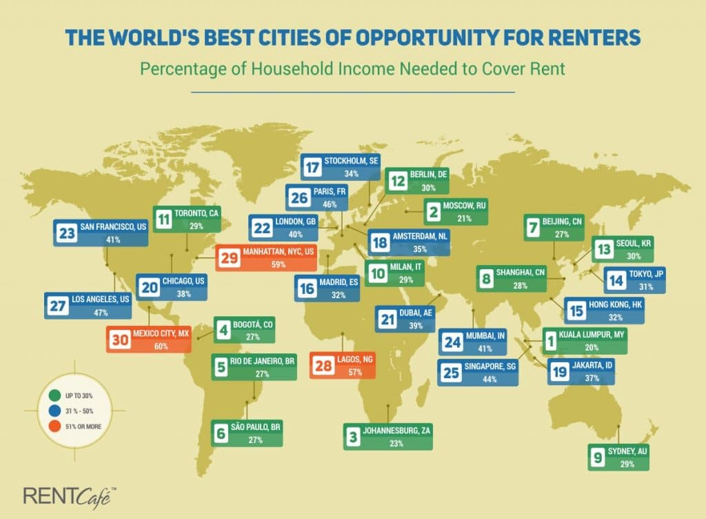 London Is The 9th Least Affordable City For Renters Secret London