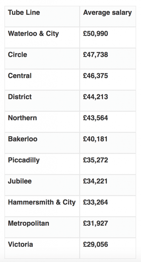 tube line salaries