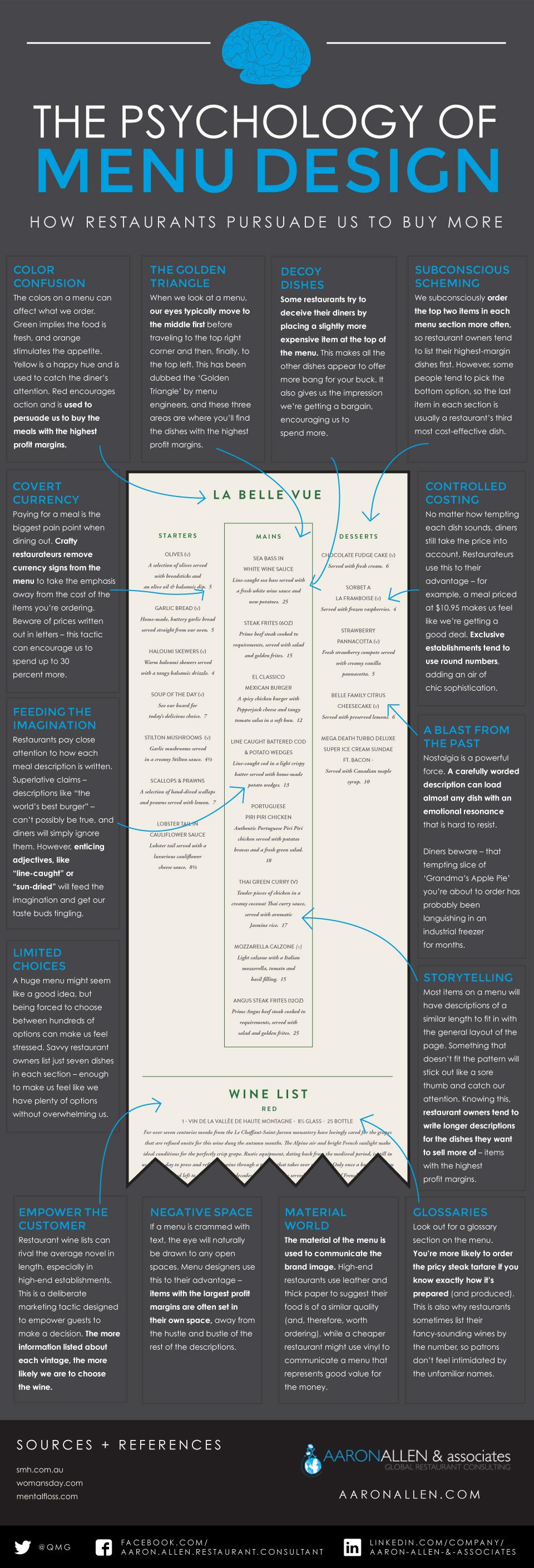 Psychology of Menu Design