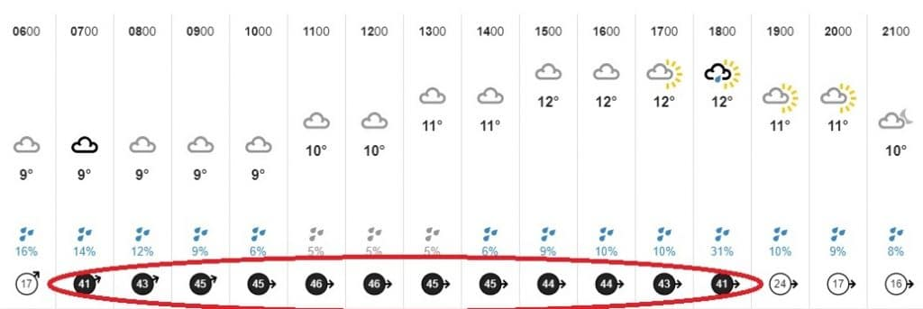 It's Going To Be Stupidly Windy Tomorrow, So Maybe Stay Inside?