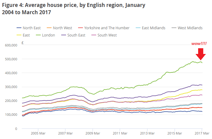 House Prices London