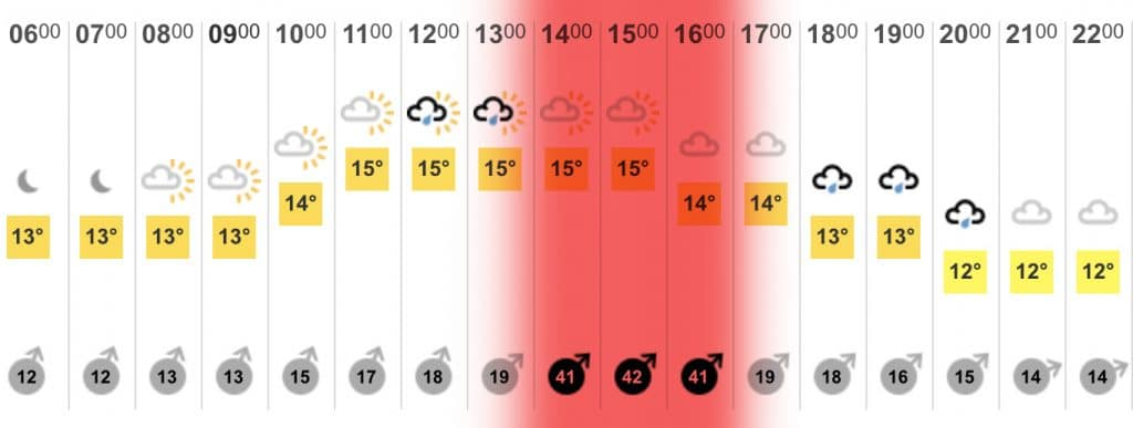 Windy London Weather Forecast