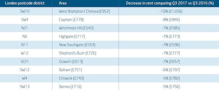 rent decrease london