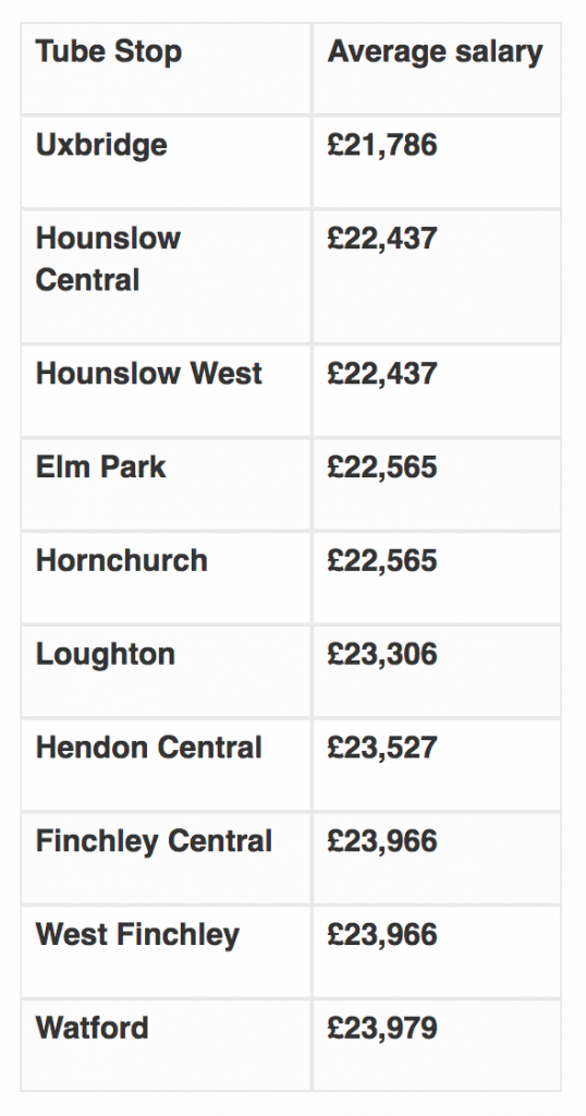 worst paid tube stops
