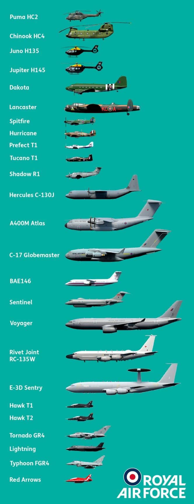 RAF Flypast Planes To See